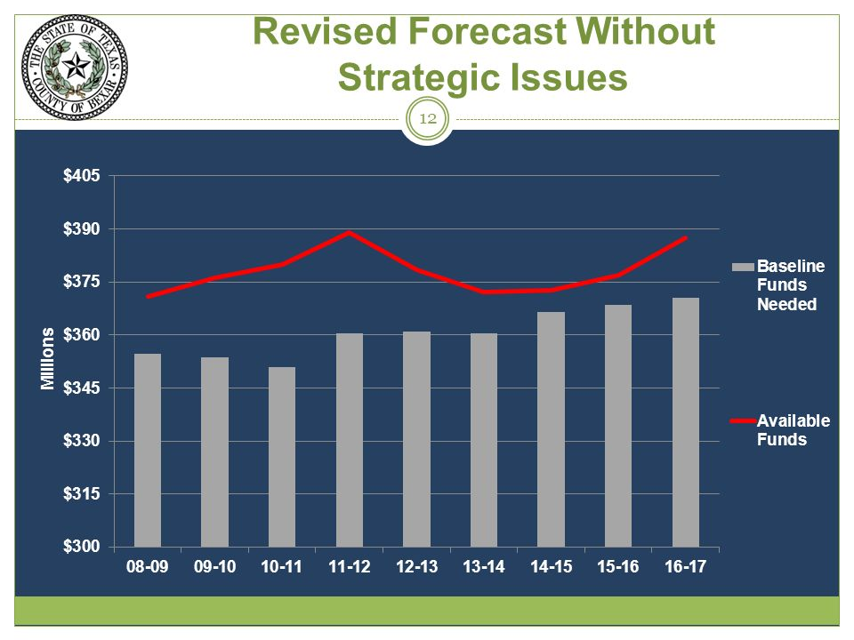 Revised Forecast Without Strategic Issues 12