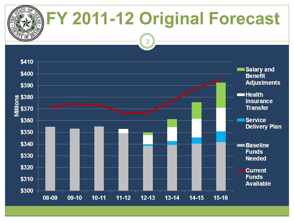 FY 2011-12 Original Forecast 3