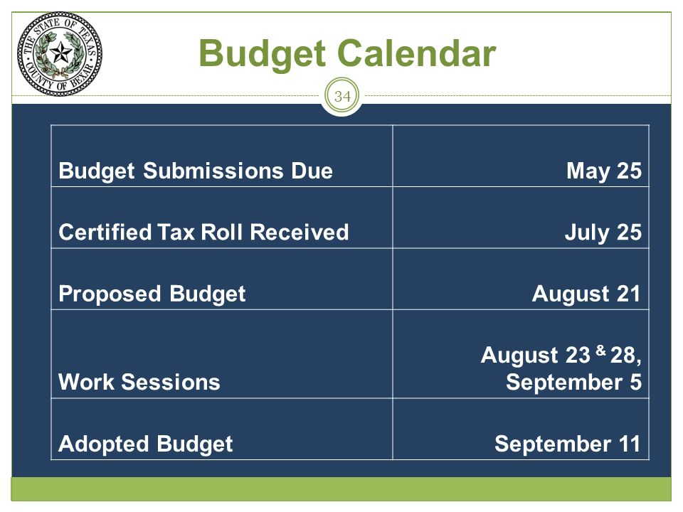 Budget Calendar Budget Submissions DueMay 25 Certified Tax Roll ReceivedJuly 25 Proposed BudgetAugust 21 Work Sessions August 23 & 28, September 5 Adopted BudgetSeptember 11 34
