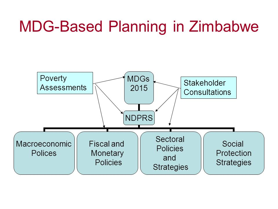 MDG-Based Planning in Zimbabwe MDGs 2015 NDPRS Macroeconomic Polices Fiscal and Monetary Policies Sectoral Policies and Strategies Social Protection Strategies Poverty Assessments Stakeholder Consultations