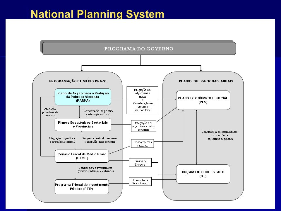 National Planning System