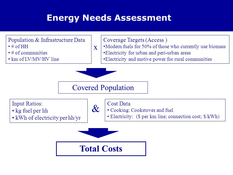www.unmillenniumproject.org Energy Needs Assessment Coverage Targets (Access ) Modern fuels for 50% of those who currently use biomass Electricity for urban and peri-urban areas Electricity and motive power for rural communities Population & Infrastructure Data # of HH # of communities km of LV/MV/HV line Cost Data Cooking: Cookstoves and fuel Electricity: ($ per km line; connection cost; $/kWh) Input Ratios: kg fuel per hh kWh of electricity per hh/yr x Covered Population & Total Costs