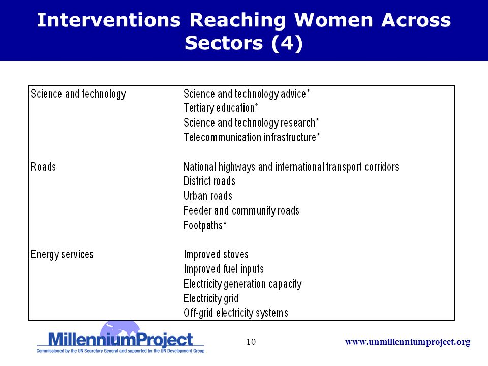 www.unmillenniumproject.org10 Interventions Reaching Women Across Sectors (4)