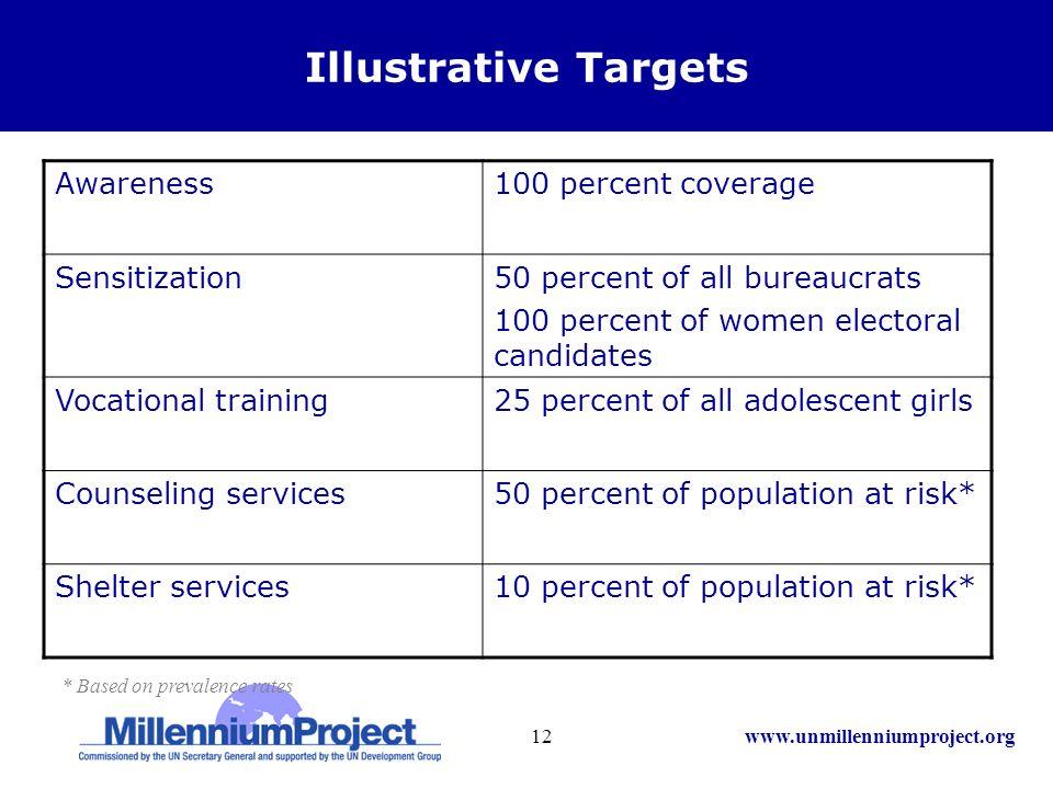 www.unmillenniumproject.org12 Illustrative Targets Awareness100 percent coverage Sensitization50 percent of all bureaucrats 100 percent of women elect