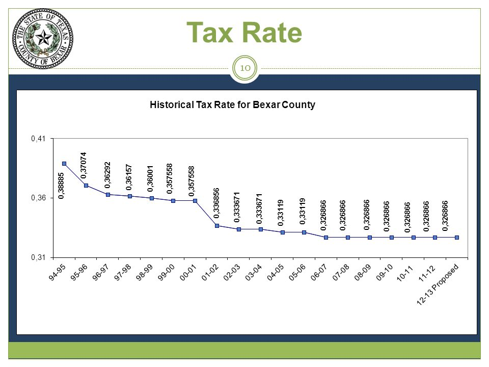 Tax Rate 10