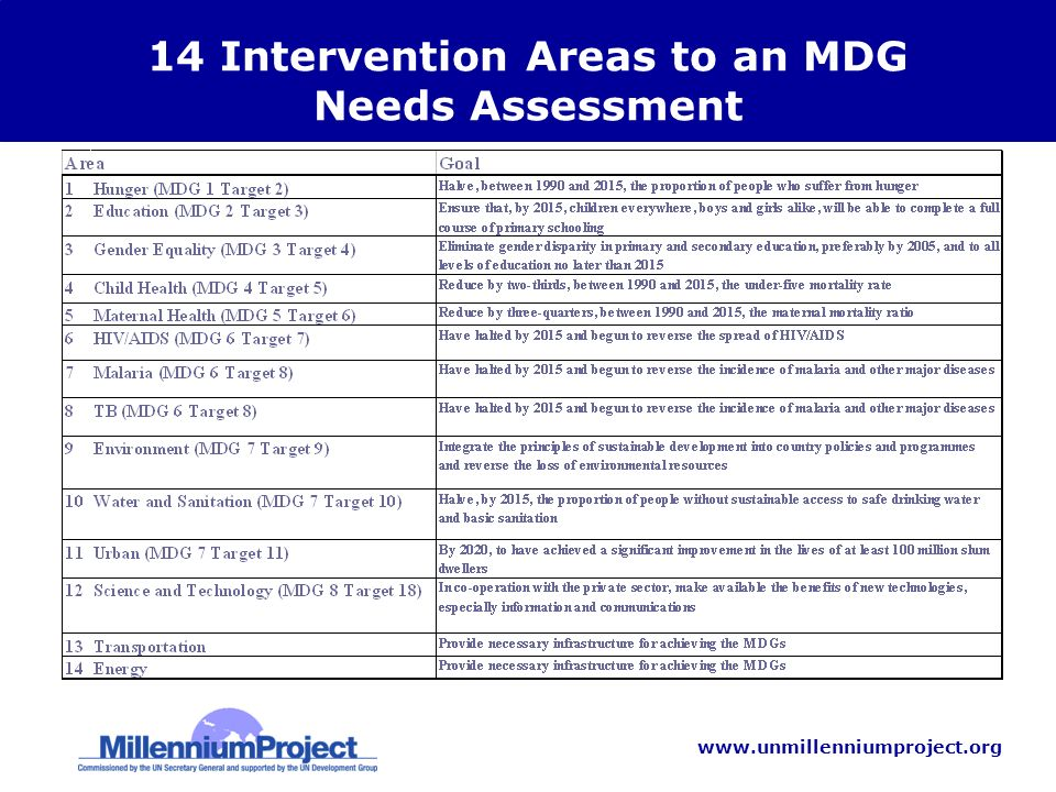 www.unmillenniumproject.org 14 Intervention Areas to an MDG Needs Assessment 1.