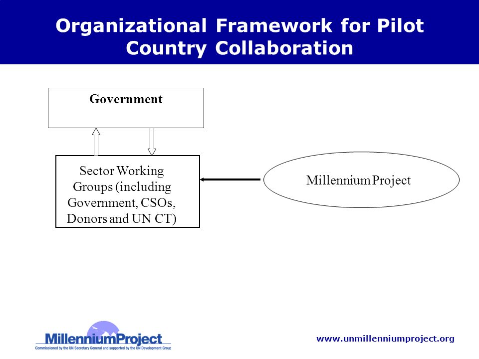 www.unmillenniumproject.org Organizational Framework for Pilot Country Collaboration Government Sector Working Groups (including Government, CSOs, Donors and UN CT) Millennium Project