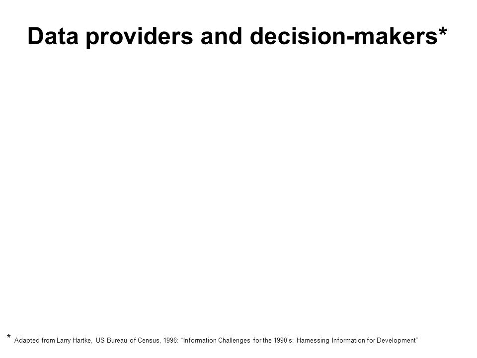Data providers and decision-makers* Data providers tend to offer: Decision-makers want: Complex, inaccessible data Uninterpreted, raw data Information overload Simple, easily grasped information Decision-ready analysis Specific applicability * Adapted from Larry Hartke, US Bureau of Census, 1996: Information Challenges for the 1990s: Harnessing Information for Development