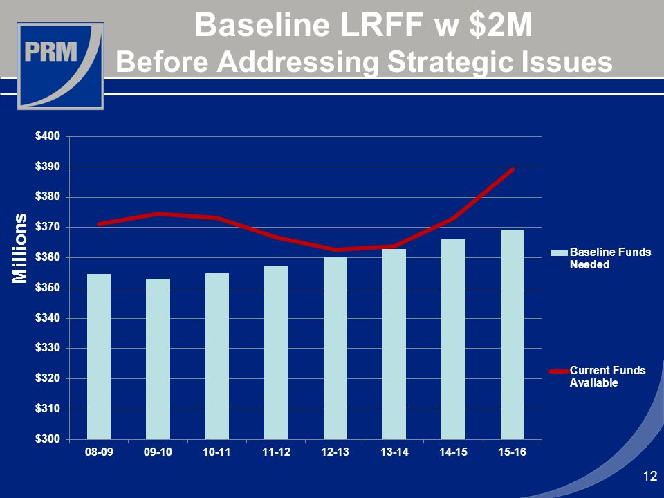 12 Baseline LRFF w $2M Before Addressing Strategic Issues