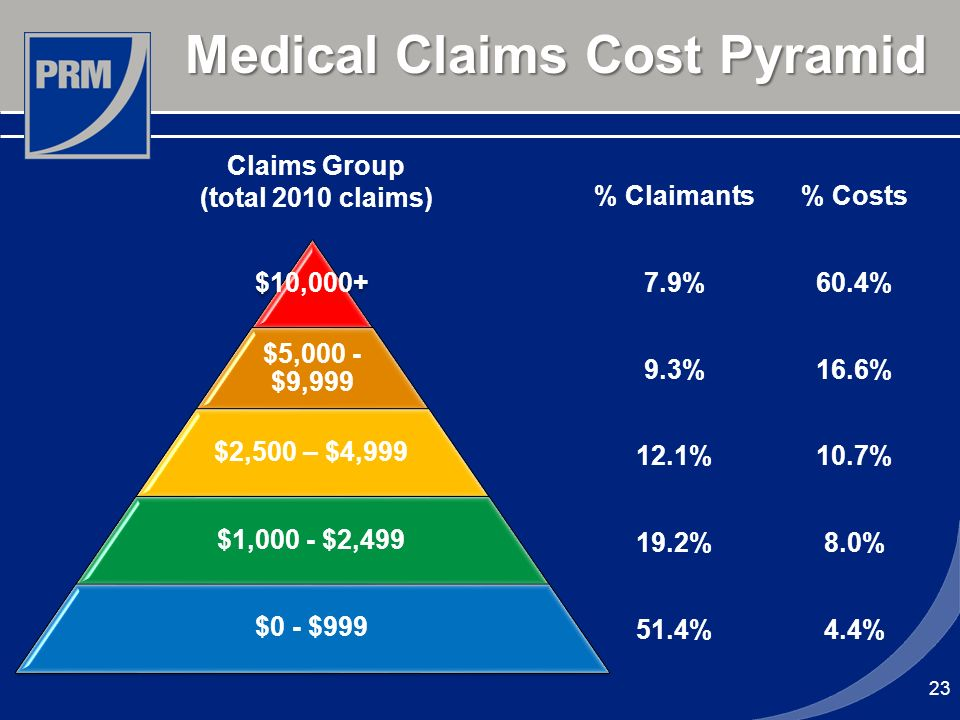 Medical Claims Cost Pyramid 23 $10,000+ $5,000 - $9,999 $2,500 – $4,999 $1,000 - $2,499 $0 - $999 % Claimants% Costs 7.9%60.4% 9.3%16.6% 12.1%10.7% 19