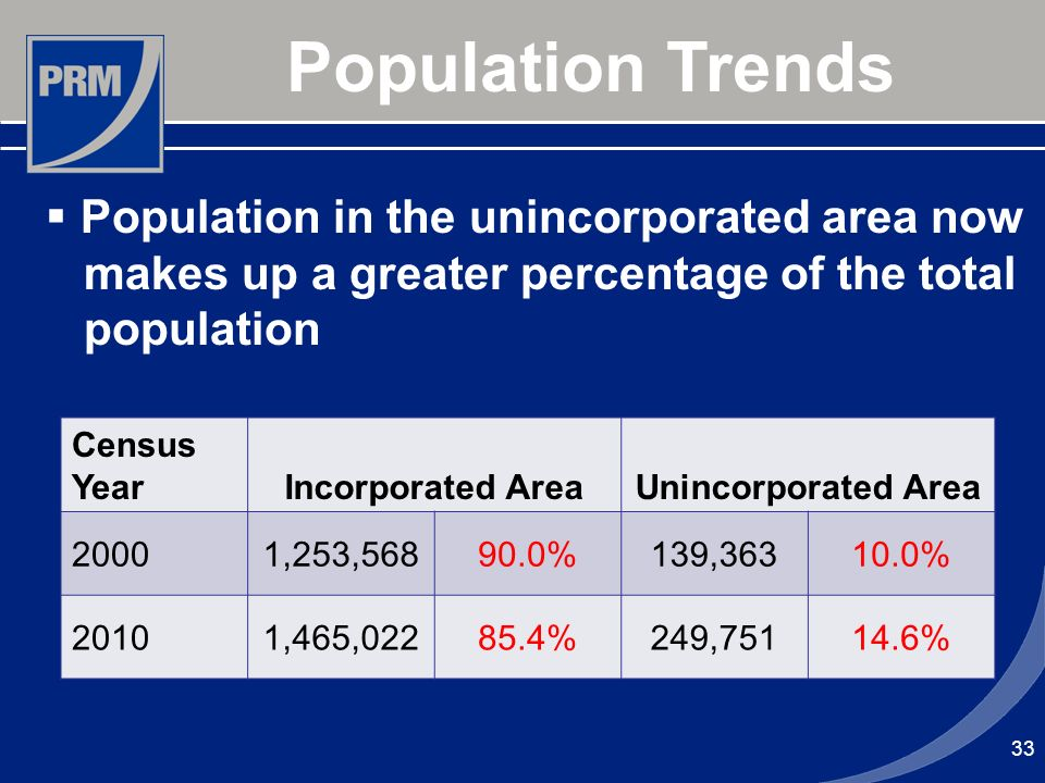 33 Population Trends Population in the unincorporated area now makes up a greater percentage of the total population Census YearIncorporated AreaUninc