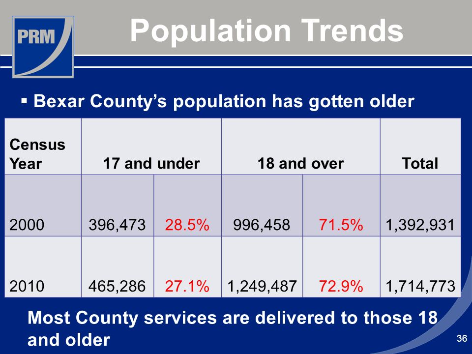 Population Trends Bexar Countys population has gotten older Census Year17 and under18 and overTotal 2000396,47328.5%996,45871.5%1,392,931 2010465,2862