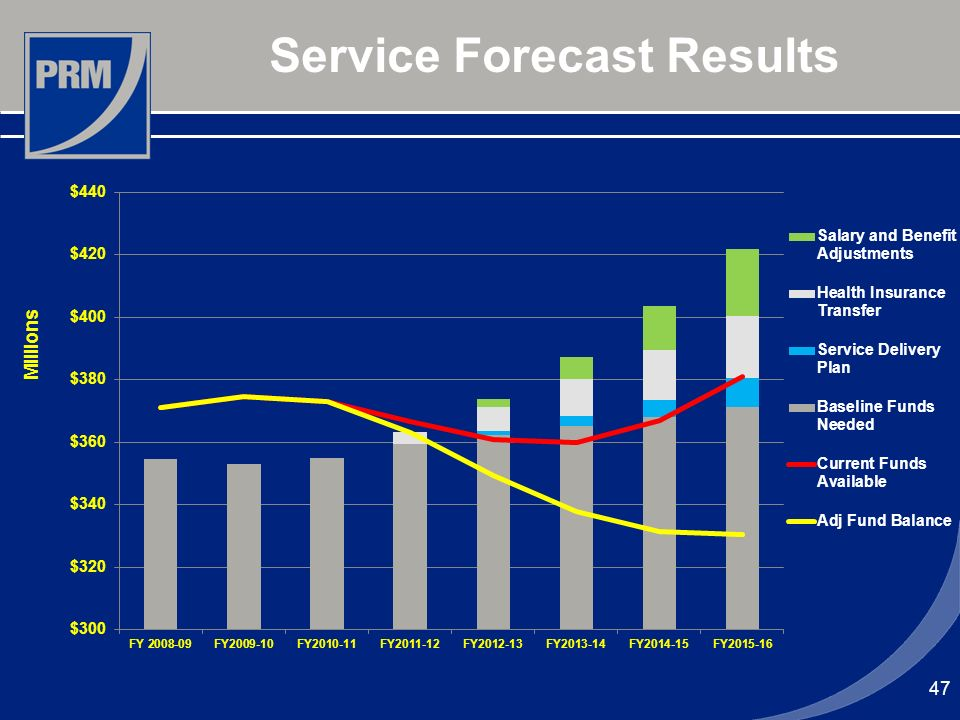 47 Service Forecast Results