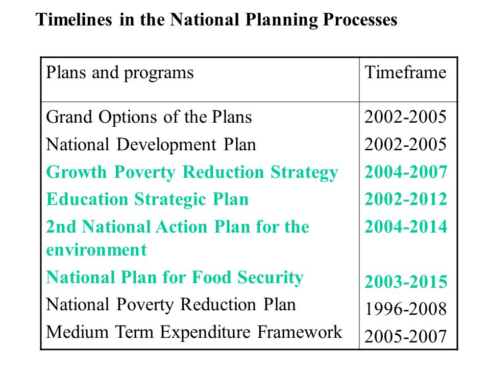 Timelines in the National Planning Processes Plans and programsTimeframe Grand Options of the Plans National Development Plan Growth Poverty Reduction Strategy Education Strategic Plan 2nd National Action Plan for the environment National Plan for Food Security National Poverty Reduction Plan Medium Term Expenditure Framework 2002-2005 2004-2007 2002-2012 2004-2014 2003-2015 1996-2008 2005-2007