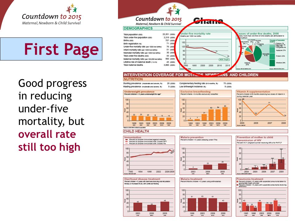 Good progress in reducing under-five mortality, but overall rate still too high First Page