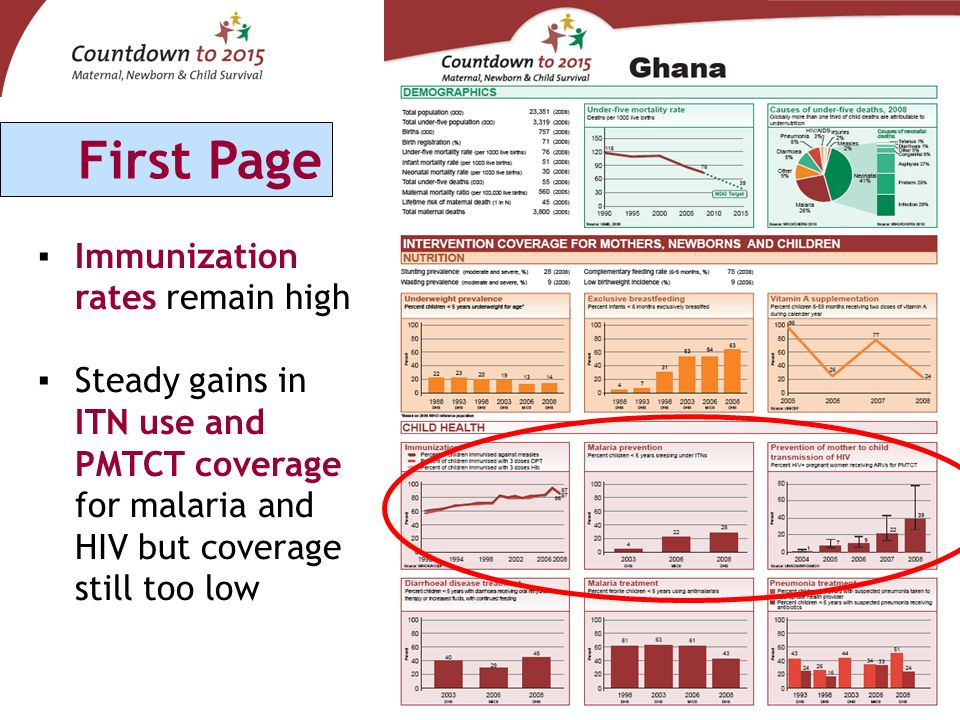 Immunization rates remain high Steady gains in ITN use and PMTCT coverage for malaria and HIV but coverage still too low First Page