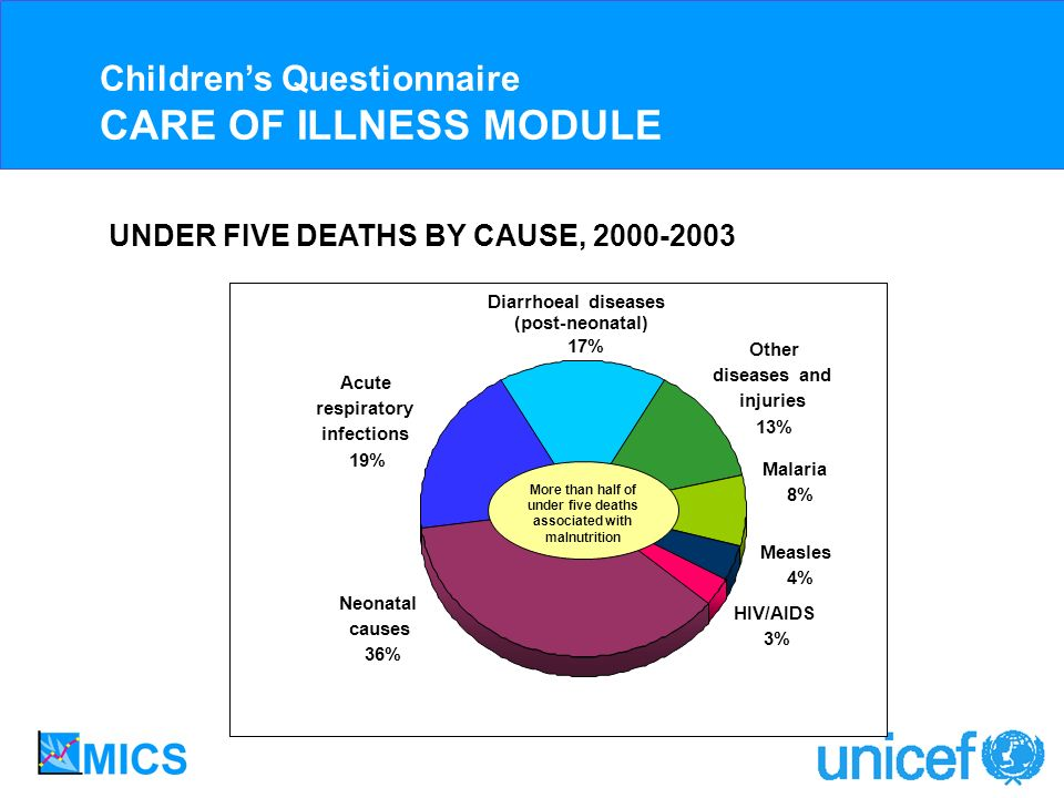 UNDER FIVE DEATHS BY CAUSE, Childrens Questionnaire CARE OF ILLNESS MODULE Acute respiratory infections 19% Neonatal causes 36% HIV/AIDS 3% Measles 4% Malaria 8% Other diseases and injuries 13% Diarrhoeal diseases (post-neonatal) 17% More than half of under five deaths associated with malnutrition