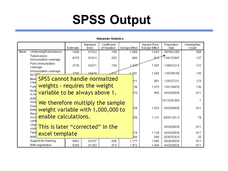 SPSS Output SPSS cannot handle normalized weights – requires the weight variable to be always above 1. We therefore multiply the sample weight variabl