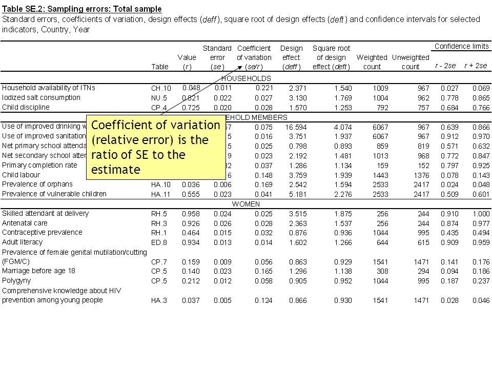 Coefficient of variation (relative error) is the ratio of SE to the estimate