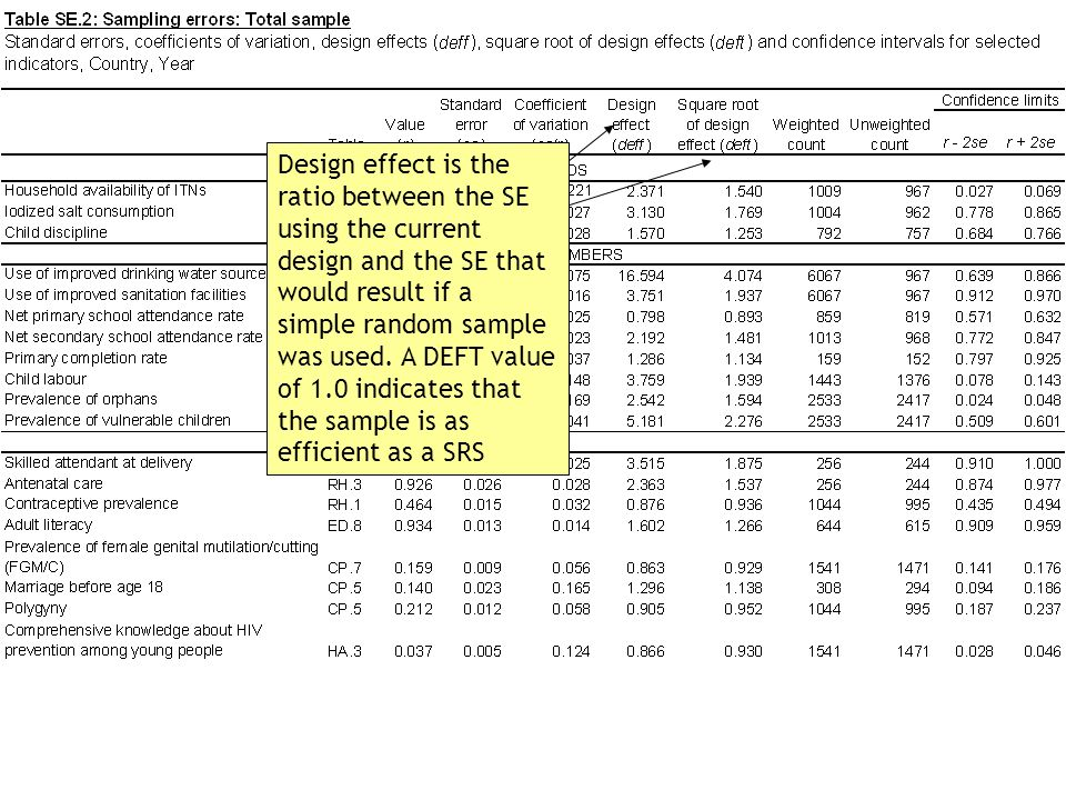 Design effect is the ratio between the SE using the current design and the SE that would result if a simple random sample was used. A DEFT value of 1.