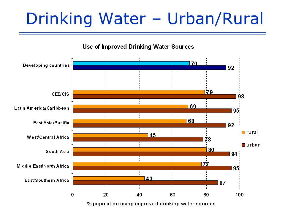Drinking Water – Urban/Rural