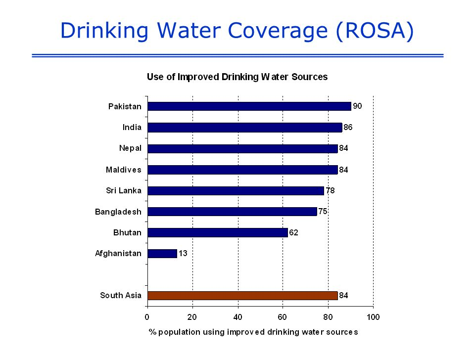 Drinking Water Coverage (ROSA)