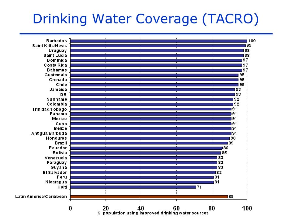 Drinking Water Coverage (TACRO)