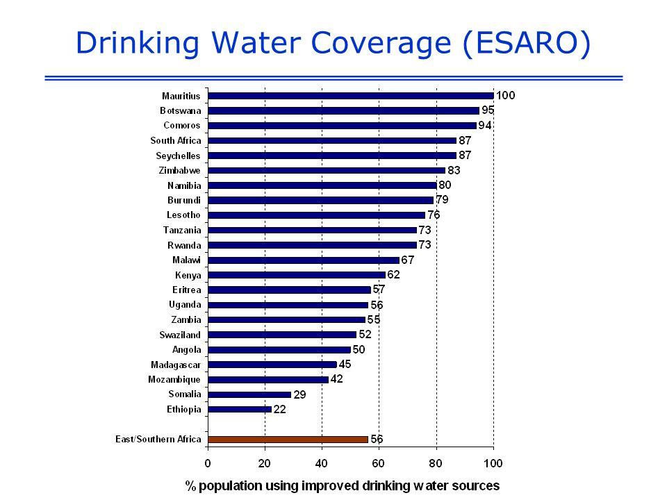 Drinking Water Coverage (ESARO)