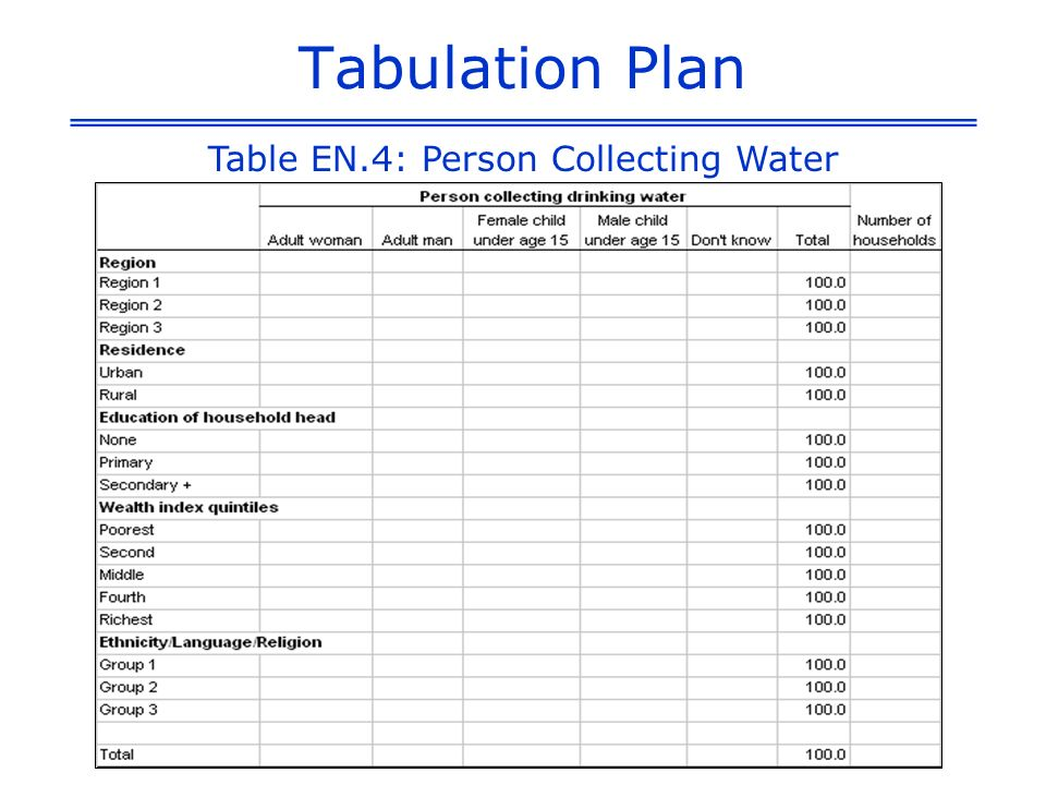 Tabulation Plan Table EN.4: Person Collecting Water