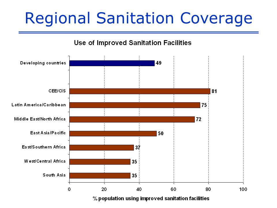Regional Sanitation Coverage