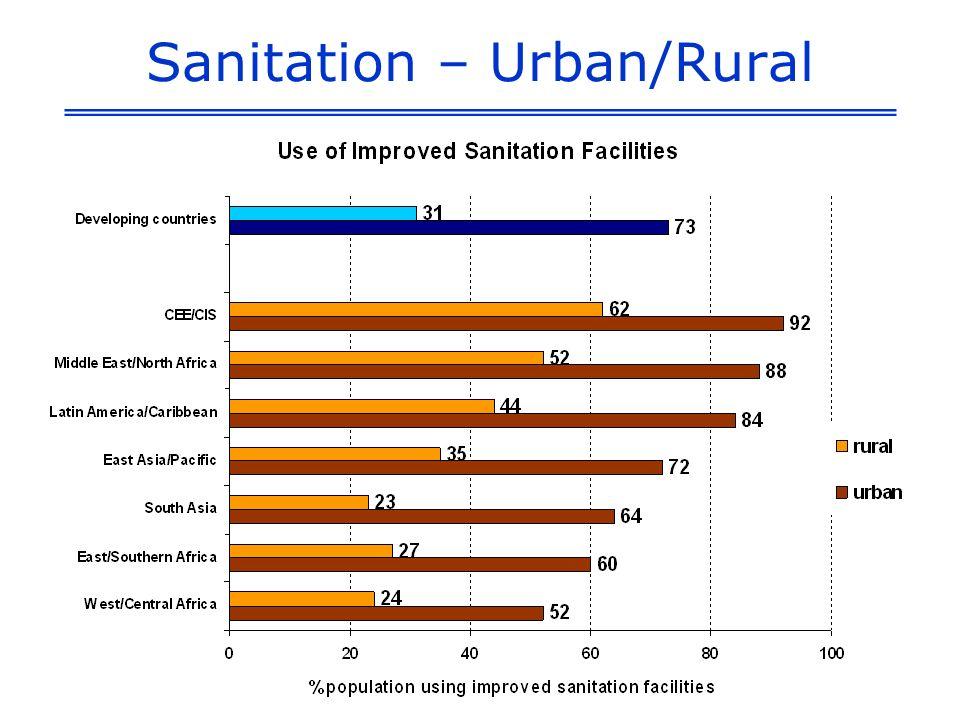 Sanitation – Urban/Rural