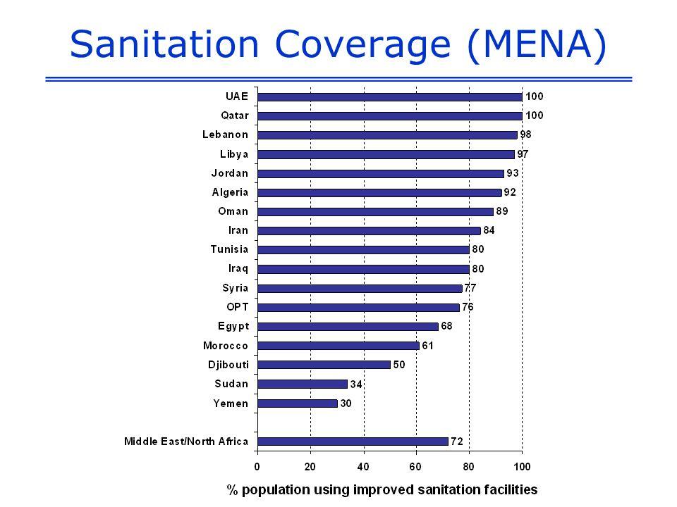 Sanitation Coverage (MENA)