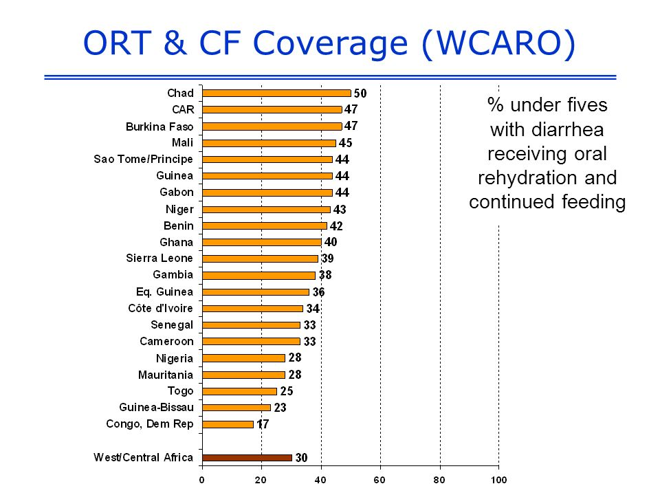 ORT & CF Coverage (WCARO) % under fives with diarrhea receiving oral rehydration and continued feeding