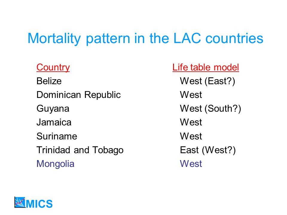 Mortality pattern in the LAC countries Country Life table model BelizeWest (East?) Dominican RepublicWest GuyanaWest (South?) JamaicaWest SurinameWest Trinidad and TobagoEast (West?) MongoliaWest