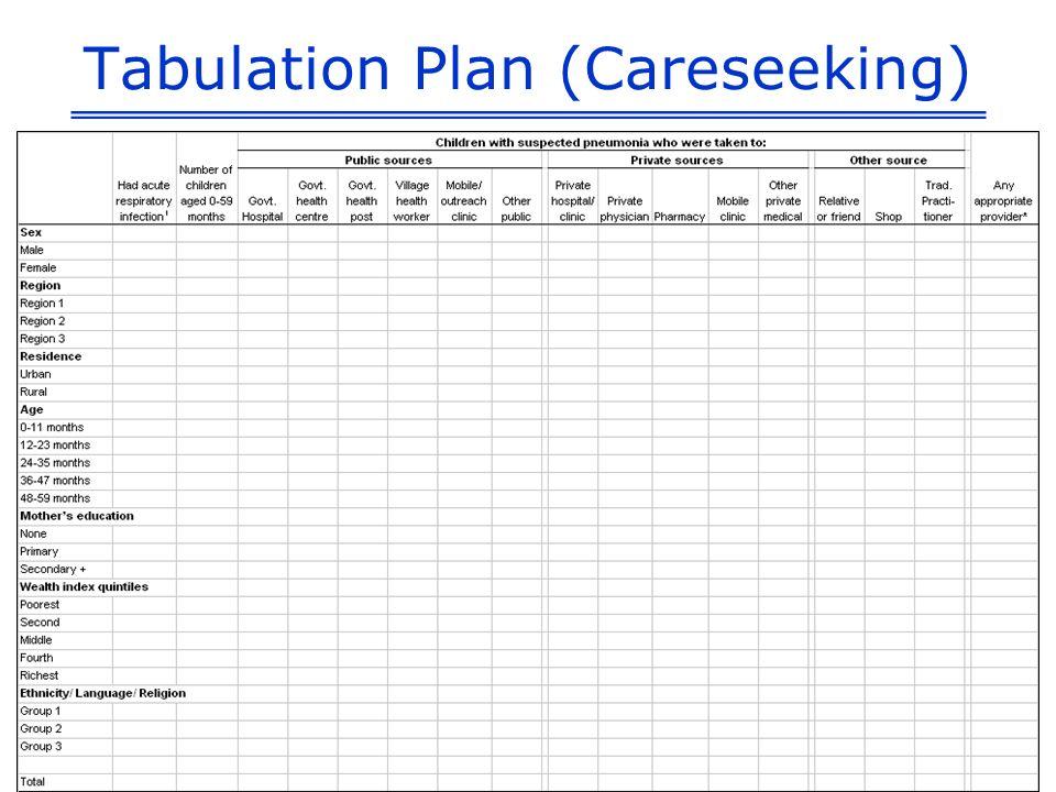 Tabulation Plan (Careseeking)