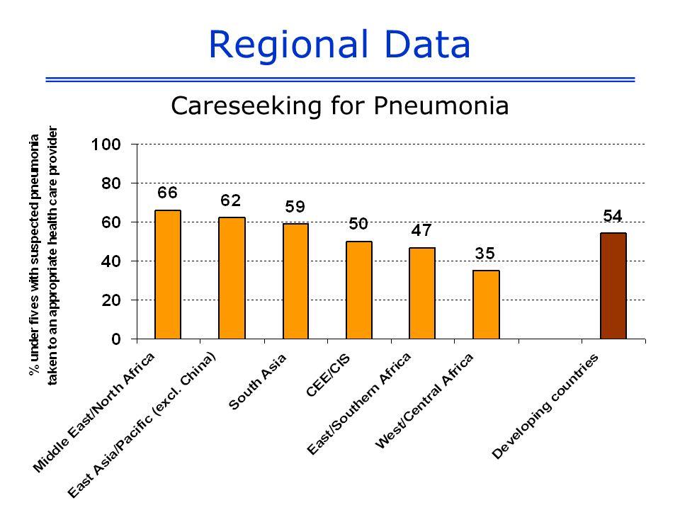 Regional Data Careseeking for Pneumonia