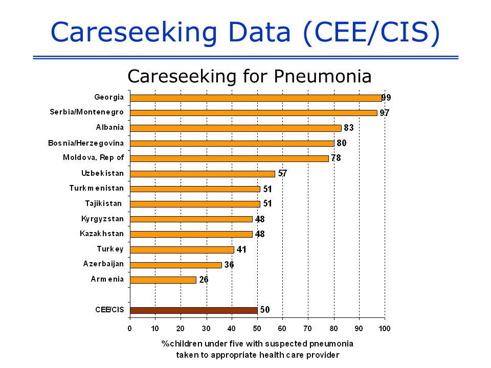 Careseeking Data (CEE/CIS) Careseeking for Pneumonia