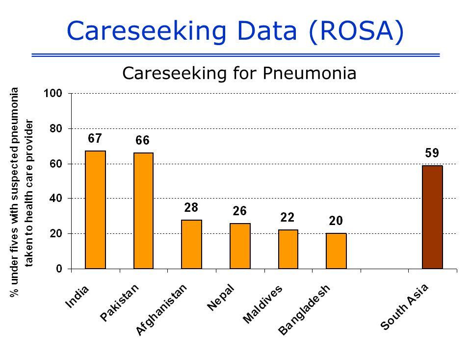 Careseeking Data (ROSA) Careseeking for Pneumonia
