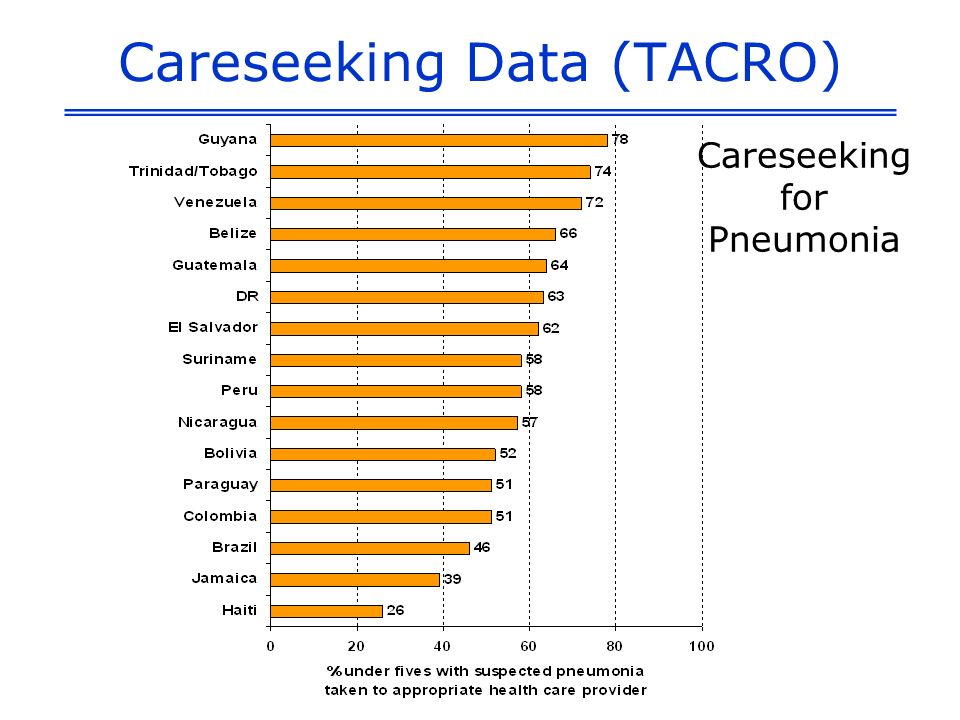 Careseeking Data (TACRO) Careseeking for Pneumonia