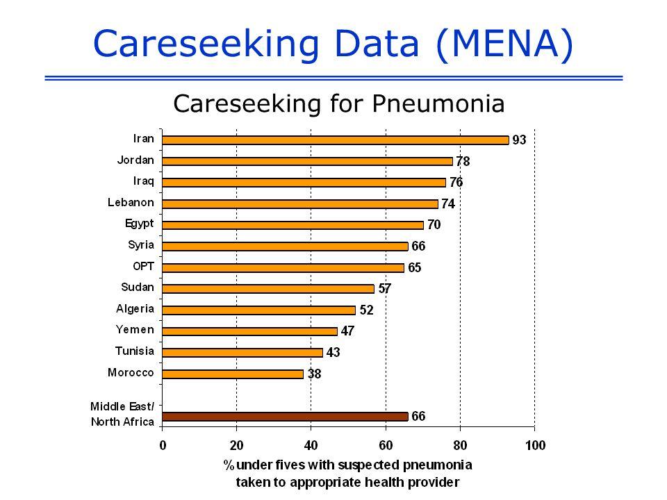 Careseeking Data (MENA) Careseeking for Pneumonia