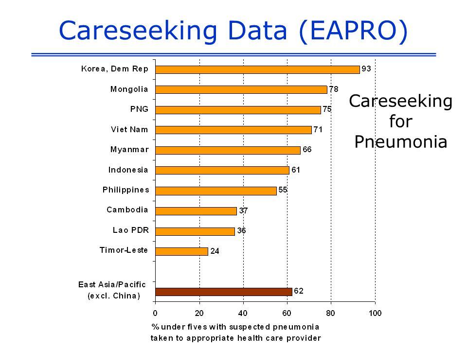 Careseeking Data (EAPRO) Careseeking for Pneumonia