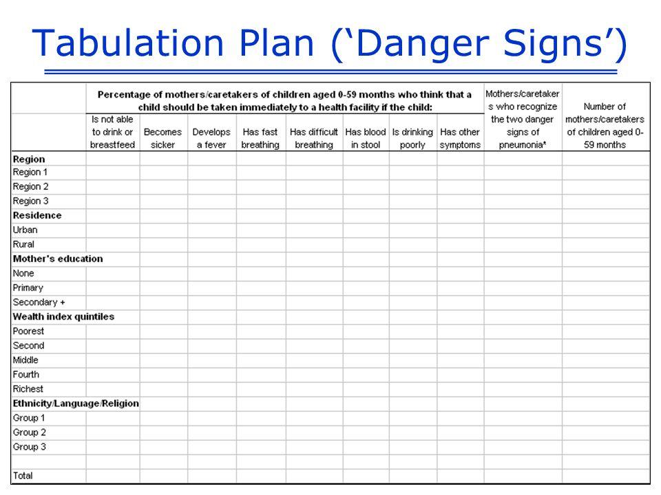 Tabulation Plan (Danger Signs)
