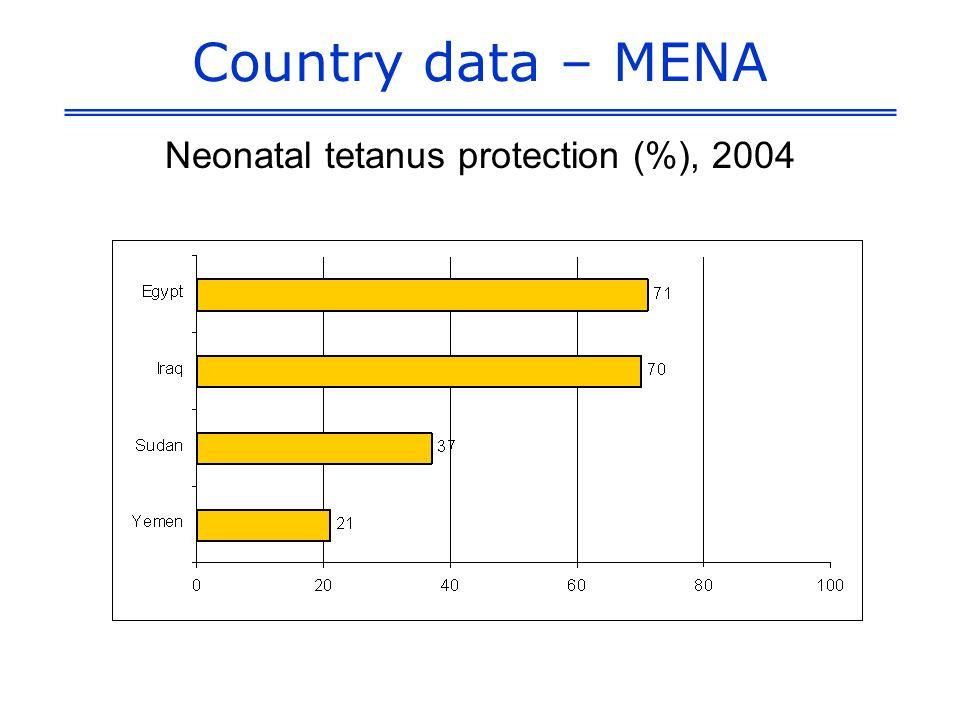 Country data – MENA Neonatal tetanus protection (%), 2004