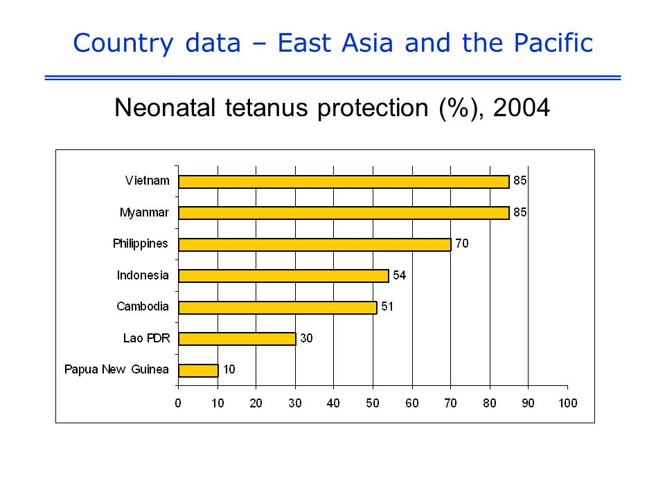 Country data – East Asia and the Pacific Neonatal tetanus protection (%), 2004