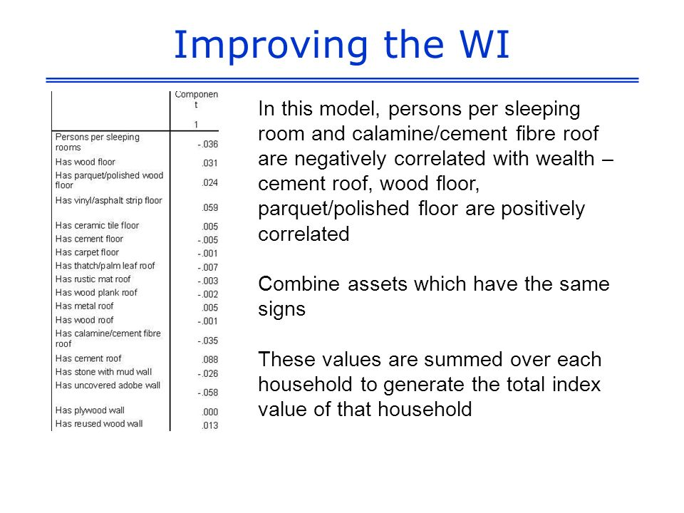 Improving the WI In this model, persons per sleeping room and calamine/cement fibre roof are negatively correlated with wealth – cement roof, wood floor, parquet/polished floor are positively correlated Combine assets which have the same signs These values are summed over each household to generate the total index value of that household