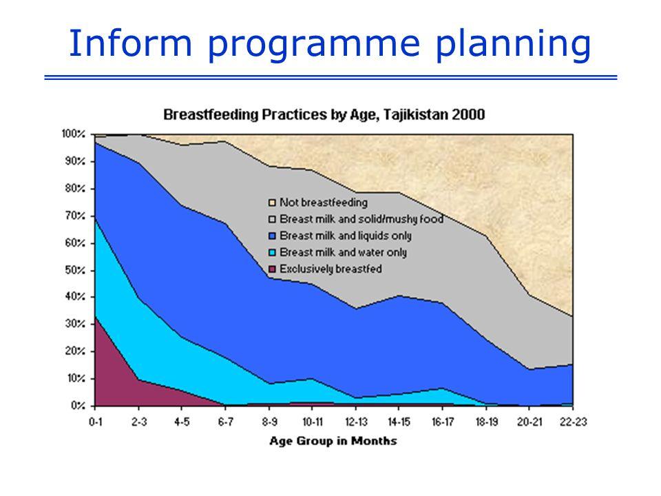 Inform programme planning