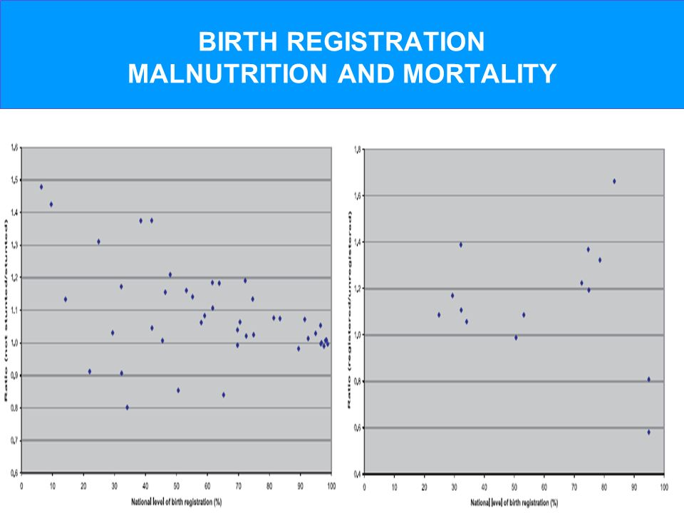 BIRTH REGISTRATION MALNUTRITION AND MORTALITY