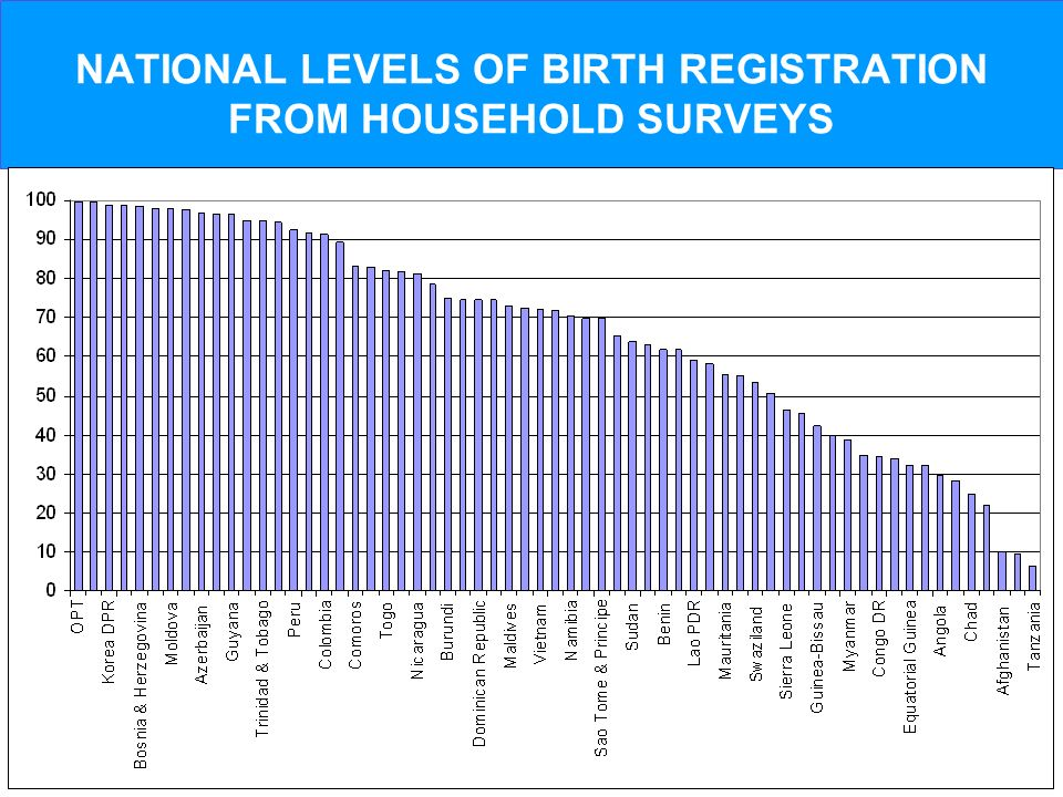 NATIONAL LEVELS OF BIRTH REGISTRATION FROM HOUSEHOLD SURVEYS
