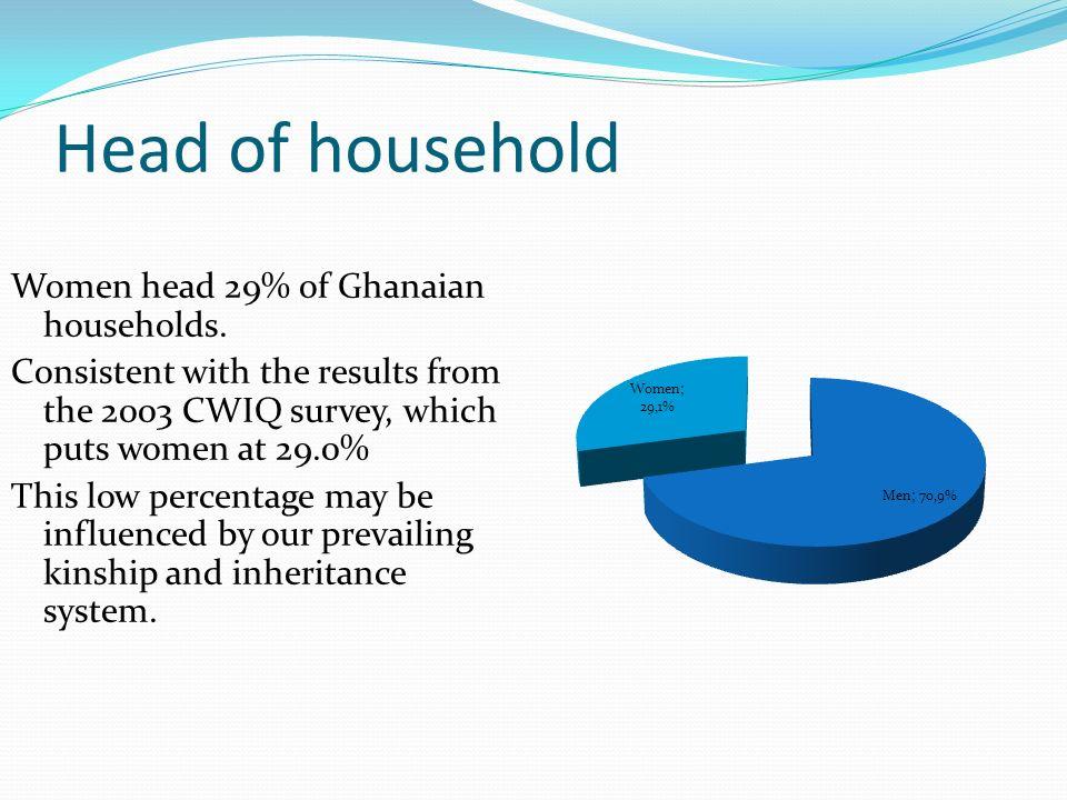 Head of household Women head 29% of Ghanaian households.