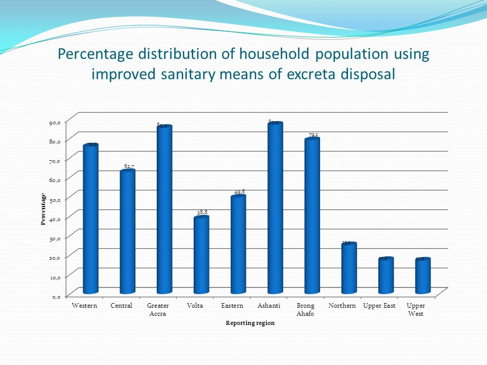 Percentage distribution of household population using improved sanitary means of excreta disposal